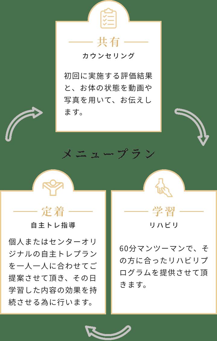 共有(カウンセリング)・学習(リハビリ)・定着(自主トレ指導)を繰り返すメニュープラン